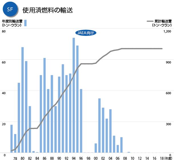 グラフ:SF 使用済燃料の輸送(JAEA向け)